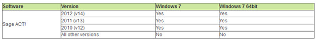 windows 7 compatiblity and act software